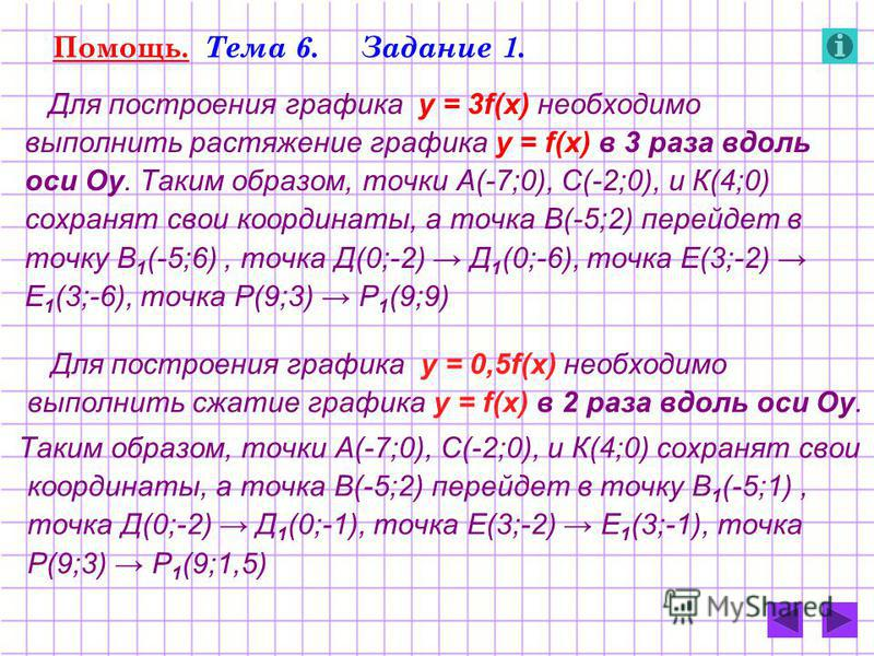 Помощь. Тема 6. Задание 1. Для построения графика у = 3f(x) необходимо выполнить растяжение графика у = f(x) в 3 раза вдоль оси Оу. Таким образом, точки А(-7;0), С(-2;0), и К(4;0) сохранят свои координаты, а точка В(-5;2) перейдет в точку В 1 (-5;6),
