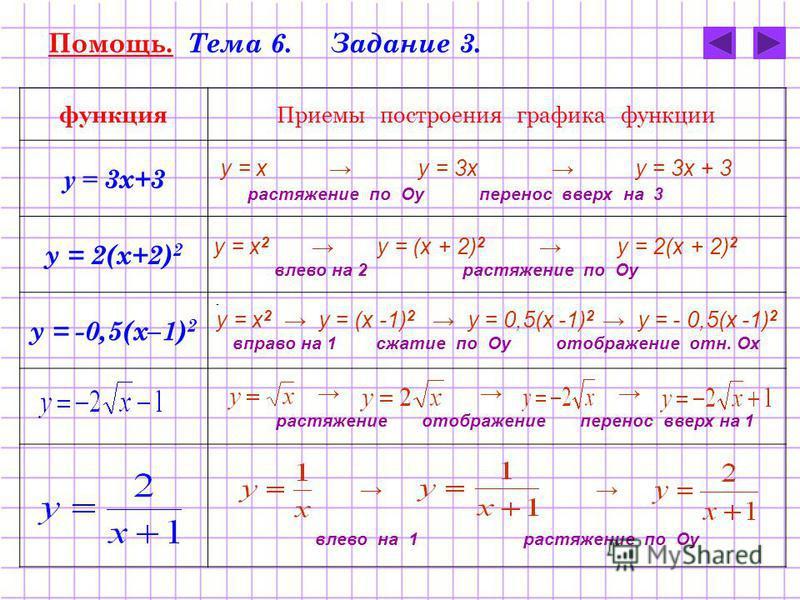 Помощь. Тема 6. Задание 3. функция Приемы построения графика функции у = 3 х+3 у = 2(х+2) 2 у = -0,5(х–1) 2 - у = х у = 3 х у = 3 х + 3 растяжение по Оу перенос вверх на 3 у = х 2 у = (х + 2) 2 у = 2(х + 2) 2 влево на 2 растяжение по Оу у = х 2 у = (