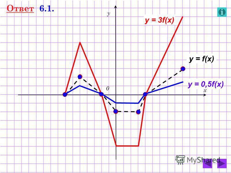 Ответ 6.1. 0 у х y = f(x) y = 3f(x) y = 0,5f(x)