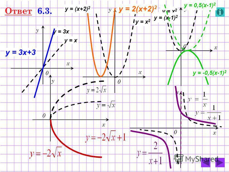 Ответ 6.3. 0 у х 0 у х y = 3x y = 3x+3 0 у х y = x 2 y = 2(x+2) 2 0 у х 0 у х y = x y = (x+2) 2 y = x 2 y = (x-1) 2 y = 0,5(x-1) 2 y = -0,5(x-1) 2