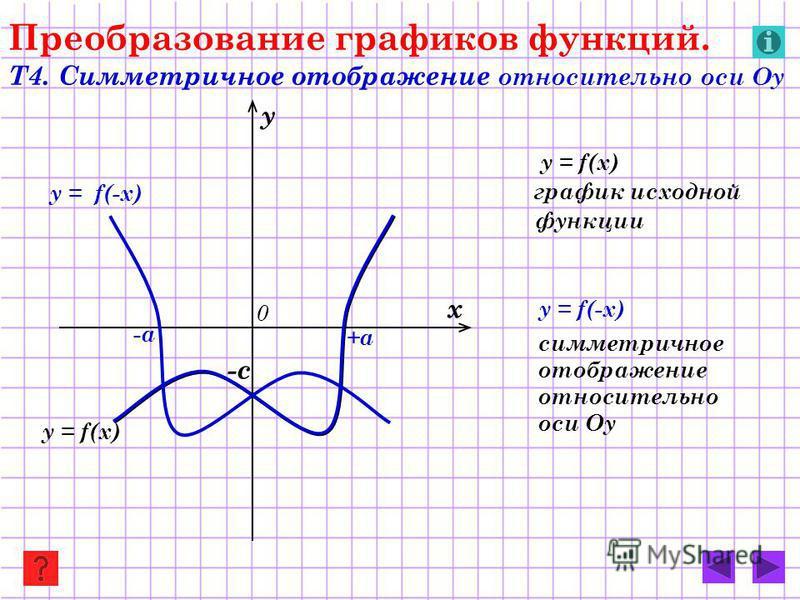y = f(-x) y = f(x) Преобразование графиков функций. Т4. Симметричное отображение относительно оси Оу y = f(x) график исходной функции y = f(-x) симметричное отображение относительно оси Оу х у 0 -с +a -a