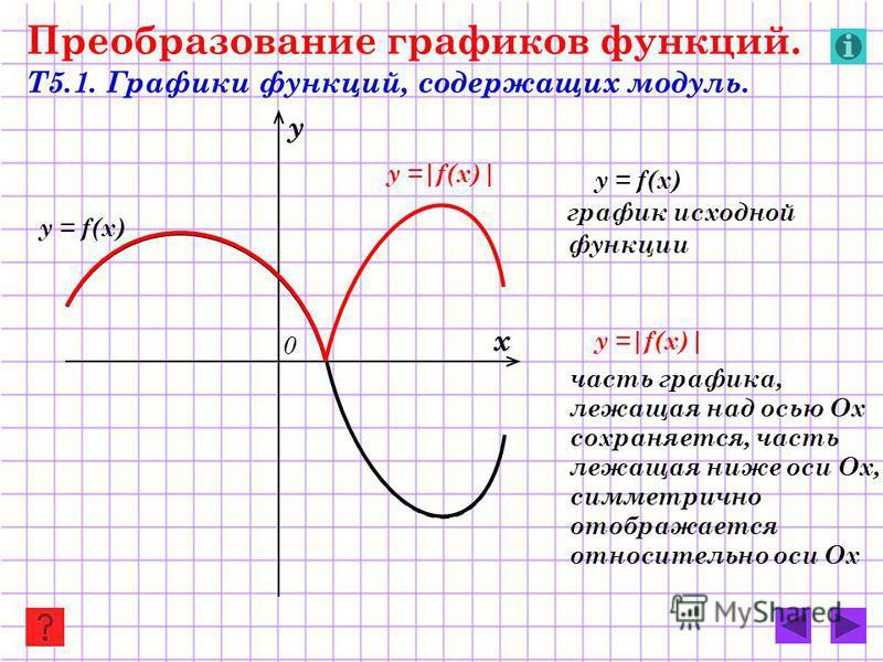 y =|f(x)| y = f(x) Преобразование графиков функций. Т5.1. Графики функций, содержащих модуль. y = f(x) график исходной функции y =|f(x)| часть графика, лежащая над осью Ох сохраняется, часть лежащая ниже оси Ох, симметрично отображается относительно