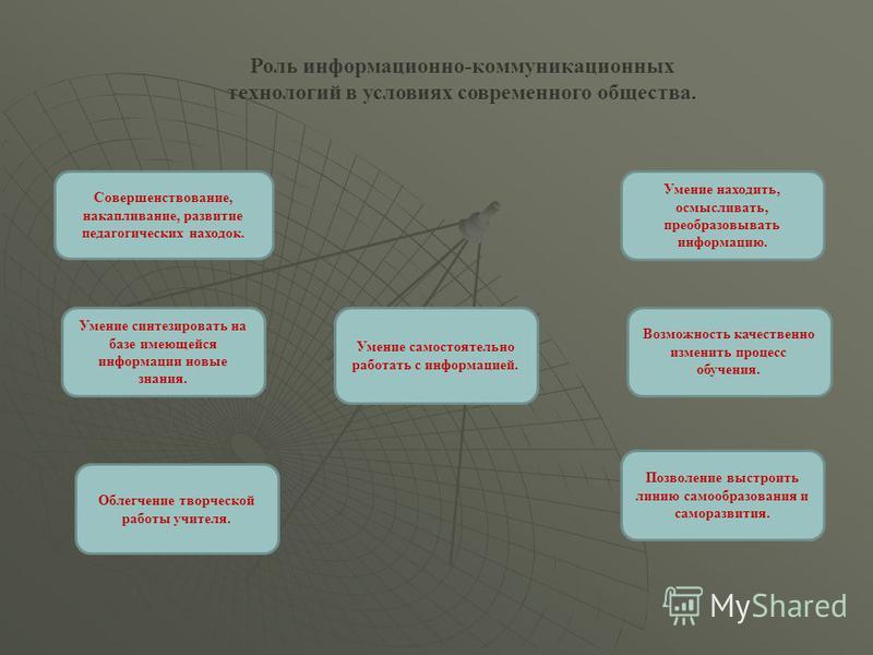 Роль информационно-коммуникационных технологий в условиях современного общества. Совершенствование, накапливание, развитие педагогических находок. Умение самостоятельно работать с информацией. Позволение выстроить линию самообразования и саморазвития