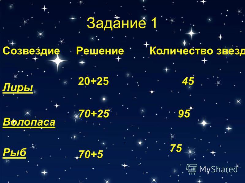 Задание 1 Созвездие РешениеКоличество звезд Волопаса Лиры Рыб 75 70+5 9570+25 4520+25