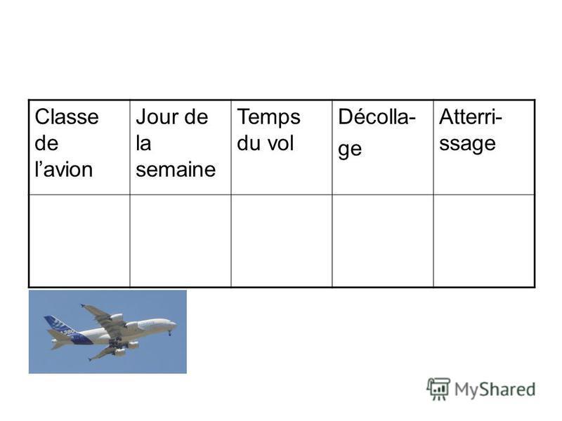 Classe de lavion Jour de la semaine Temps du vol Décolla- ge Atterri- ssage