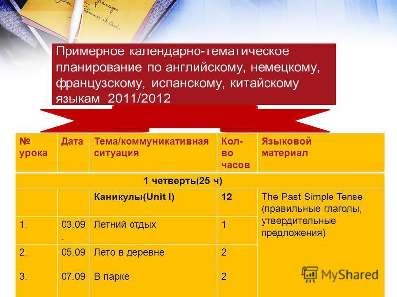Примерное календарно-тематическое планирование по английскому, немецкому, французскому, испанскому, китайскому языкам 2011/2012 урока Дата Тема/коммуникативная ситуация Кол- во часов Языковой материал 1 четверть(25 ч) Каникулы(Unit I)12The Past Simpl