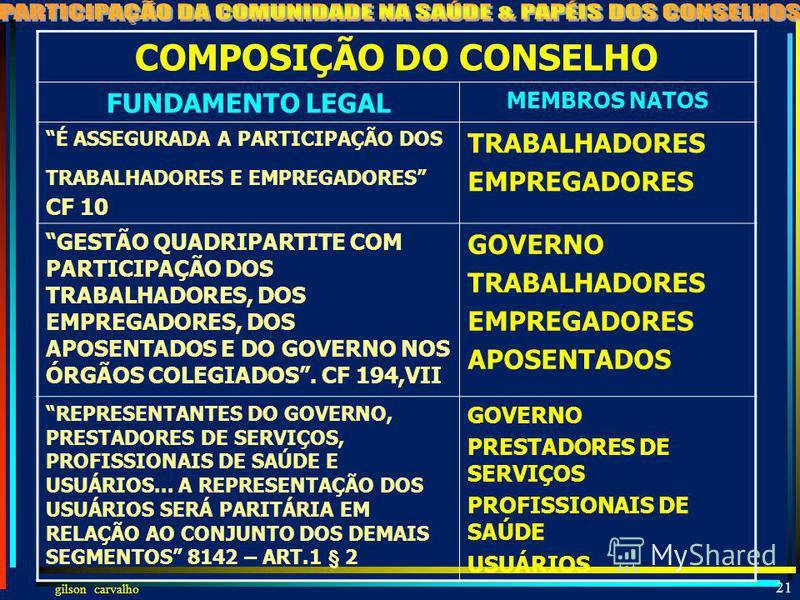 gilson carvalho 20 5 ESSÊNCIAS DOS CONSELHOS DE SAÚDE PERMANENTE DELIBERATIVO PARITÁRIO PROPOSITIVO CONTROLADOR