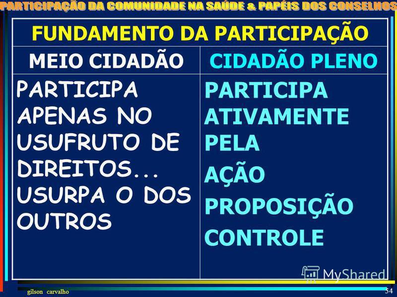 gilson carvalho 53 FUNDAMENTO DA CIDADANIA MEIO CIDADÃOCIDADÃO PLENO CIDADÃO CHEIO DOS DIREITOS... E QUANDO MUITO APENAS COM ALGUNS DEVERES SECUNDÁRIOS BETINHO: CIDADÃO É AQUELE QUE TEM CONSCIÊNCIA DE DEVERES E DIREITOS E PARTICIPA ATIVAMENTE DA SOCI