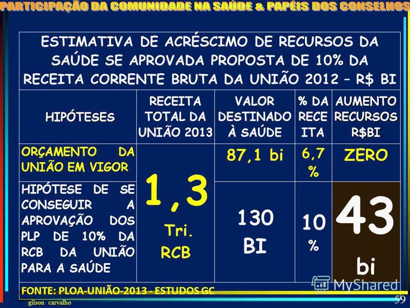 gilson carvalho 58 PROPOSTAS DE REINTRODUÇÃO DOS 10% DA RCB PLP 123/12 DEPUTADO PERONDI – MÉDICO PMDB – RS TRAMITAÇÃO: em 12/04/2012 Designado Relator:Dep.Saraiva Felipe – Médico(Ex.MS) –PMDB-MG PLP 124/12 DEP. ELEUSES DE PAIVA – MÉDICO - DEM – SP PL