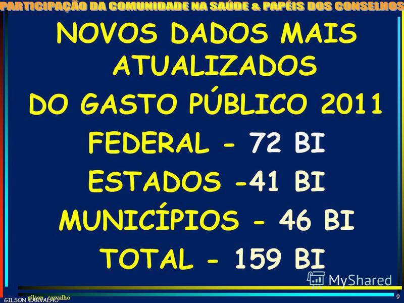gilson carvalho8 ESTIMATIVA GASTO SAÚDE BRASIL - 2011 FONTES R$ BI% PP% TOT%PIB FEDERAL 724722 1,7 ESTADUAL 402612 1,0 MUNICIPAL 422713 1,0 TOTAL PÚBLICO 15410047 3,7 PLANOS SEGUROS 834825 2,0 GASTO DIRETO 27168 0,7 MEDICAMENTOS 613519 1,5 TOTAL PRIV
