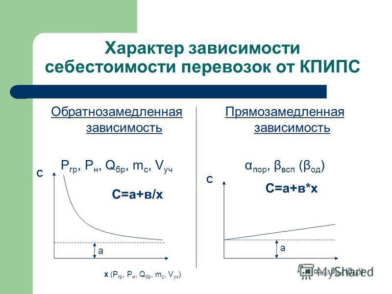 Характер зависимости себестоимости перевозок от КПИПС Обратнозамедленная зависимость P гр, Р н, Q бр, m с, V уч Прямозамедленная зависимость α пор, β всп (β од ) С С х (P гр, Р н, Q бр, m с, V уч ) х (α пор, β всп (β од )) С=а+в/х С=а+в*х а а
