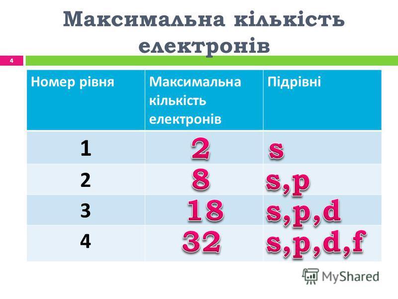 Максимальна кількість електронів Номер рівняМаксимальна кількість електронів Підрівні 1 2 3 4 4