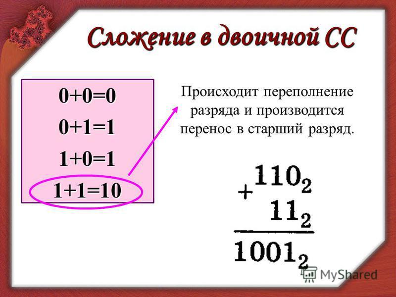 Сложение в двоичной СС 0+0=00+1=11+0=11+1=10 Происходит переполнение разряда и производится перенос в старший разряд.