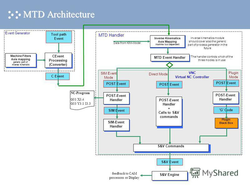 MTD Architecture VNC Virtual NC Controller Machine Filters Axis mapping generic part of inverse Kinematik CEvent Processing (Converter) MTD Event HandlerS&V Engine The handler controls which of the three modes is in use Tool path Event SIM-Event Hand