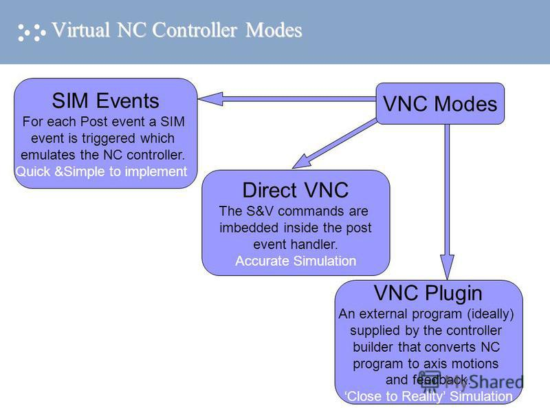 VNC Plugin An external program (ideally) supplied by the controller builder that converts NC program to axis motions and feedback. Close to Reality Simulation Virtual NC Controller Modes Events SIM Events For each Post event a SIM event is triggered