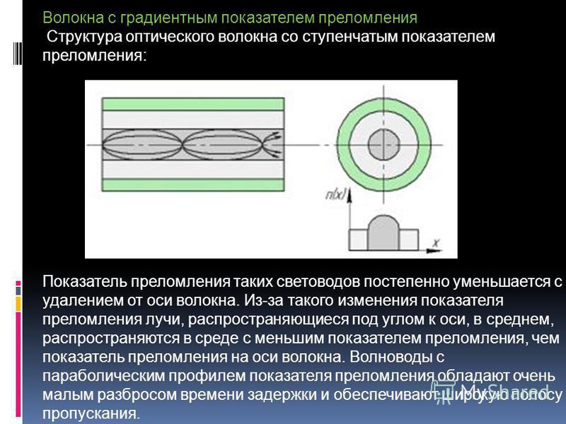 Волокна с градиентным показателем преломления Структура оптического волокна со ступенчатым показателем преломления: Показатель преломления таких световодов постепенно уменьшается с удалением от оси волокна. Из-за такого изменения показателя преломлен