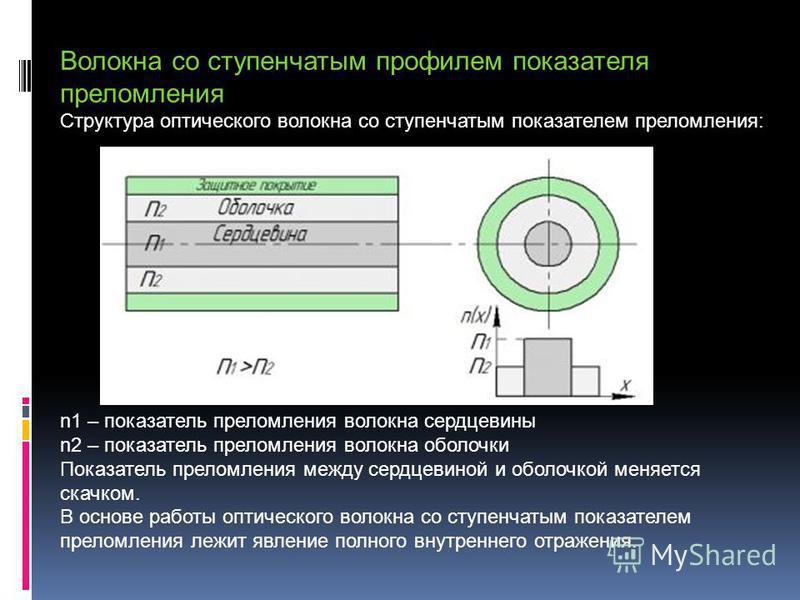 Волокна со ступенчатым профилем показателя преломления Структура оптического волокна со ступенчатым показателем преломления: n1 – показатель преломления волокна сердцевины n2 – показатель преломления волокна оболочки Показатель преломления между серд