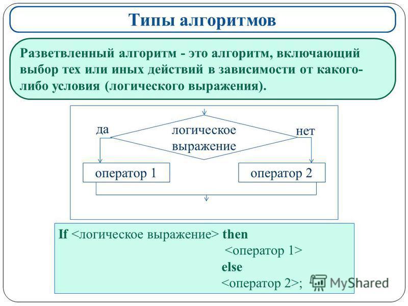 Типы алгоритмов Разветвленный алгоритм - это алгоритм, включающий выбор тех или иных действий в зависимости от какого- либо условия (логического выражения). If then else ; логическое выражение оператор 1 оператор 2 да нет