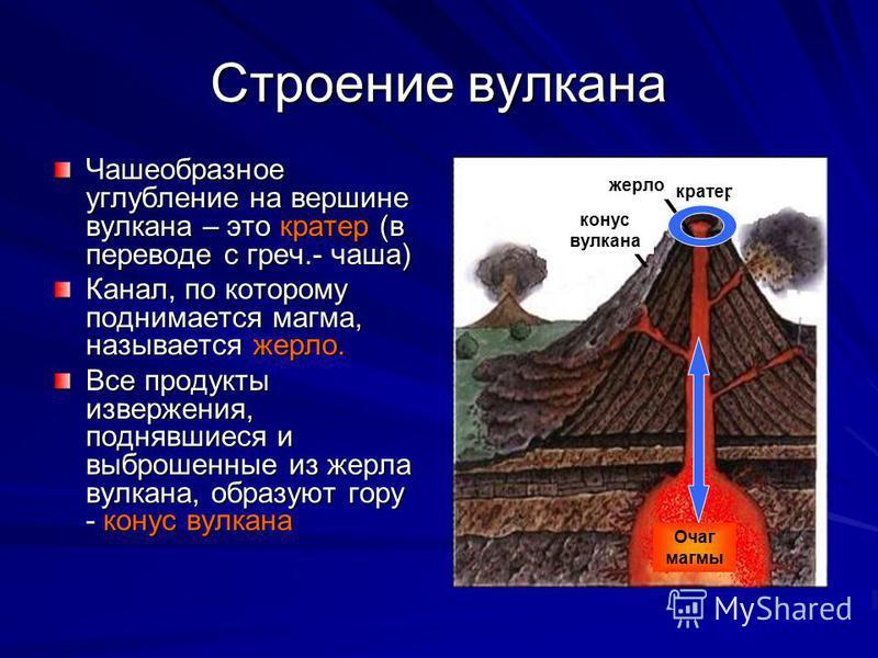 Строение вулкана Чашеобразное углубление на вершине вулкана – это кратер (в переводе с греч.- чаша) Канал, по которому поднимается магма, называется жерло. Все продукты извержения, поднявшиеся и выброшенные из жерла вулкана, образуют гору - конус вул