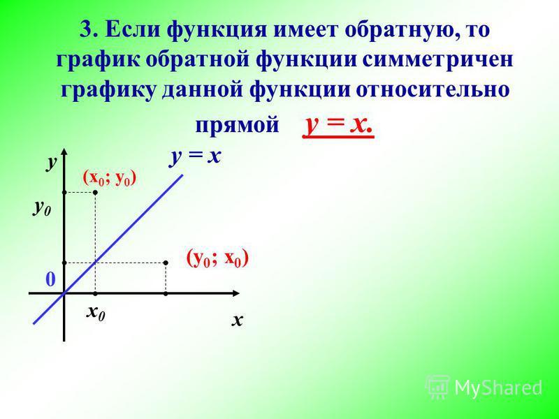 3. Если функция имеет обратную, то график обратной функции симметричен графику данной функции относительно прямой у = х. х у 0 (х 0 ; у 0 ) х 0 х 0 у 0 у 0 (у 0 ; х 0 ) у = х