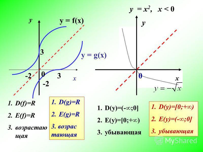 у х у 0 0 3 3-2 у = f(x) у = g(x) у = x 2, х < 0 1.D(f)=R 2.E(f)=R 3. возрастающая 1.D(g)=R 2.E(g)=R 3. возрастающая 1.D(y)=(-;0] 2.E(y)=[0;+) 3. убывающая 1.D(y)=[0;+) 2.E(y)=(-;0] 3.убывающая