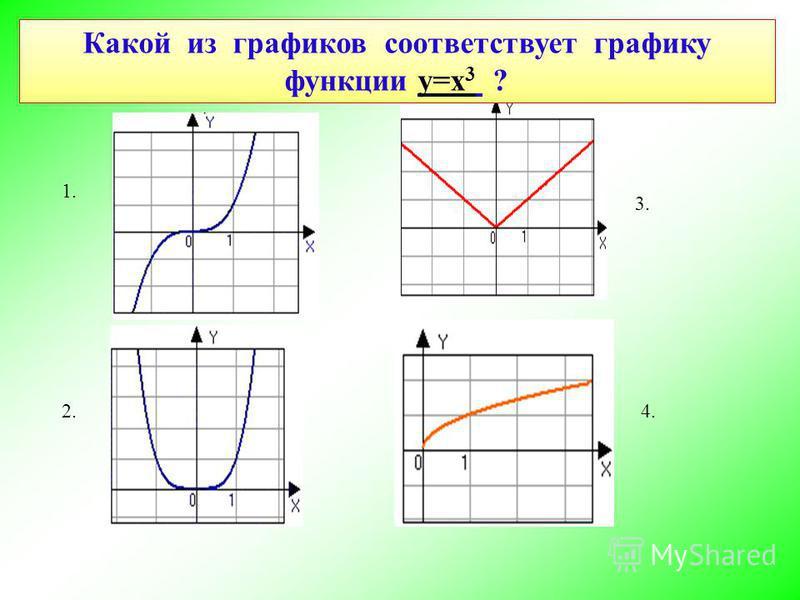 Какой из графиков соответствует графику функции у=х 3 ? 1. 2. 3. 4.