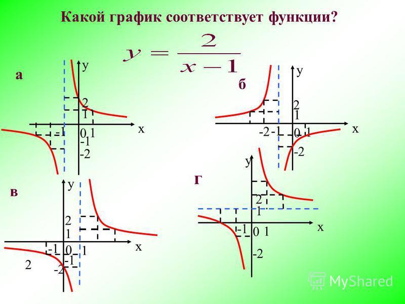 у х 1 1 2 -2-2 -2 в 0 х 2 у х 1 1 -2 г 0 б у 1 1 2 -2 0 а у х 1 1 2 -2 0 Какой график соответствует функции?