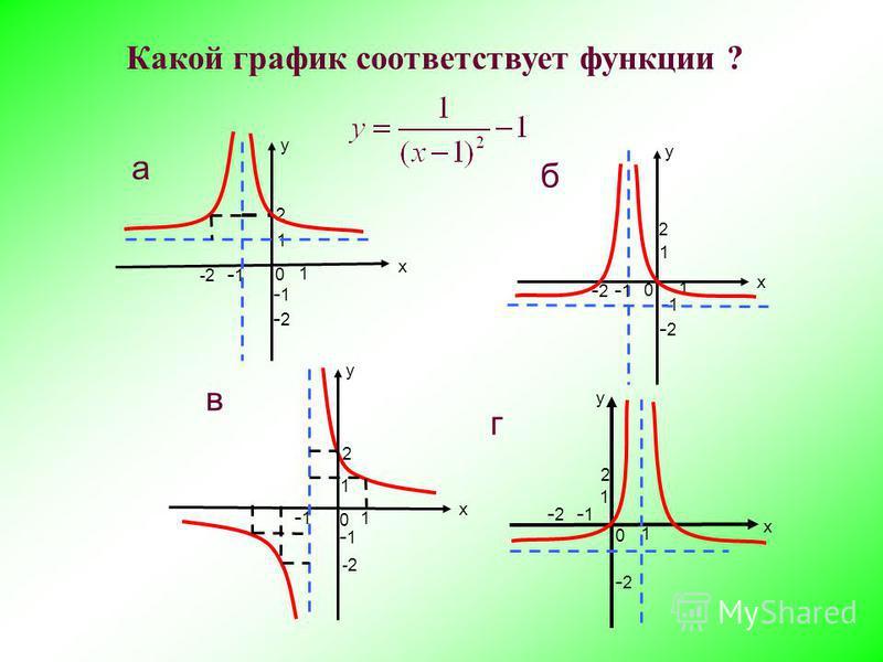 у х 1 -1 1 2 -2 -2-2 -1 а 0 х 1 1 -1 2 -2-2 у -2-2 г 0 в у х 1 -1 1 2 -1 0 у х 1 -1 1 2 -2-2 -2-2 -1 б 0 Какой график соответствует функции ?