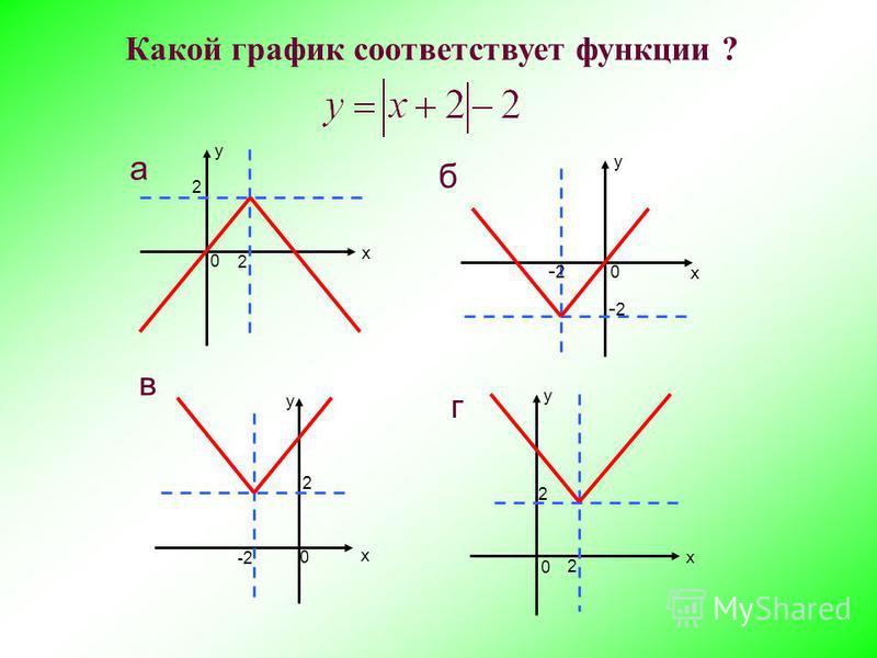 у х -2-2 -2-2 б 0 у х 2 2 г 0 у х 2 в 0 а у х 2 2 0 Какой график соответствует функции ?