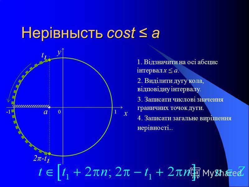 Нерівнысть cost a 0 x y 1. Відзначити на осі абсцис інтервал x a.a. 2. Виділити дугу кола, відповідну інтервалу. 3. Записати числові значення граничних точок дуги. 4. Записати загальне вирішення нерівності.. a t1t1 2π-t 1 1