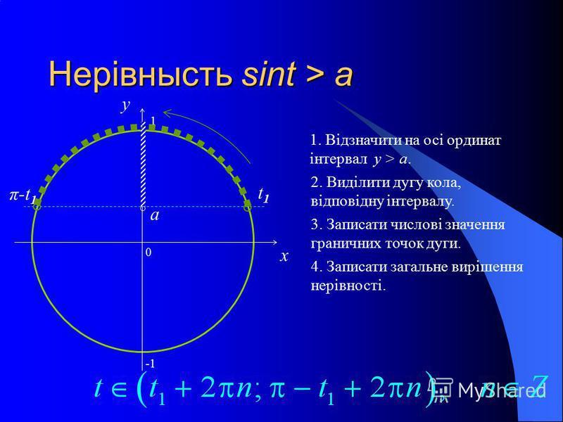 Нерівнысть sint > a 0 x y 1. Відзначити на осі ординат інтервал y > a.a. 2. Виділити дугу кола, відповідну інтервалу. 3. Записати числові значення граничних точок дуги. 4. Записати загальне вирішення нерівності. a t1t1 π-t 1 1