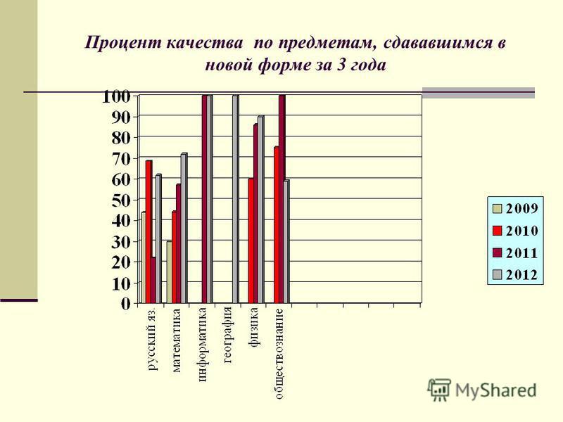 Процент качества по предметам, сдававшимся в новой форме за 3 года