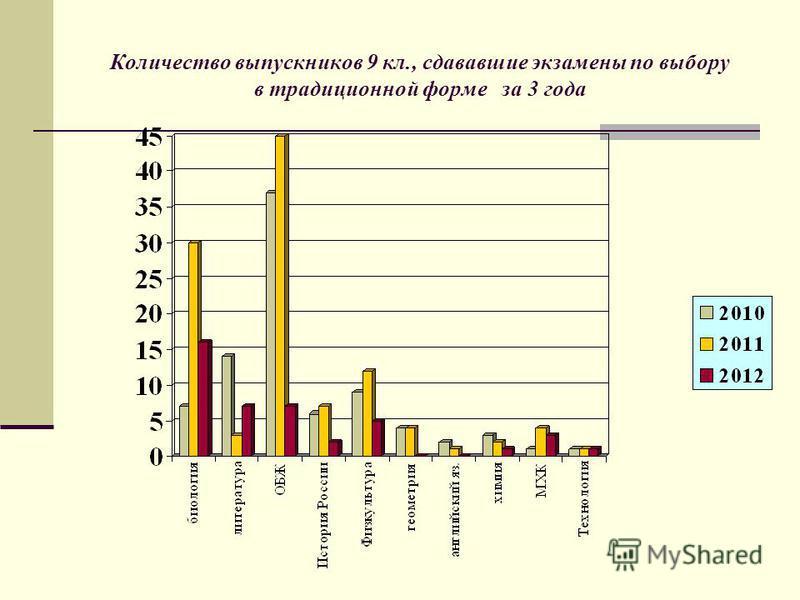 Количество выпускников 9 кл., сдававшие экзамены по выбору в традиционной форме за 3 года
