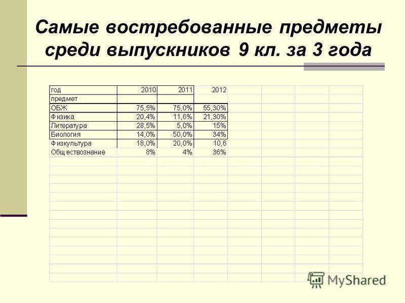 Самые востребованные предметы среди выпускников 9 кл. за 3 года