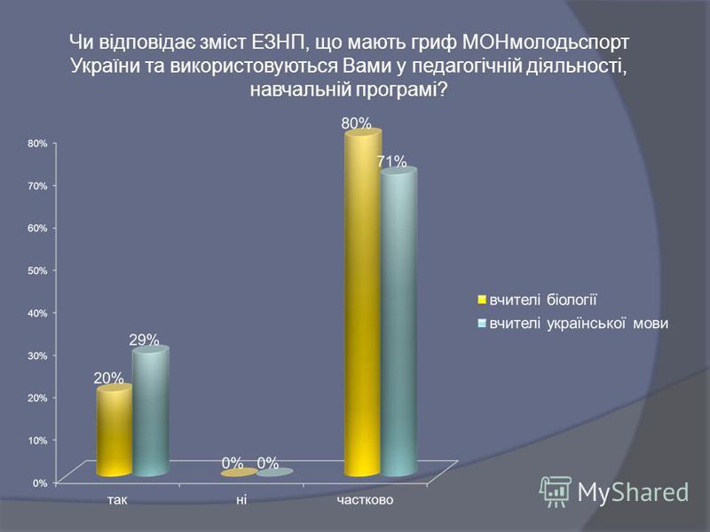 Чи відповідає зміст ЕЗНП, що мають гриф МОНмолодьспорт України та використовуються Вами у педагогічній діяльності, навчальній програмі?