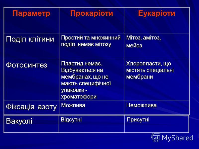ПараметрПрокаріотиЕукаріоти Поділ клітини Простий та множинний поділ, немає мітозу Мітоз, амітоз, мейоз Фотосинтез Пластид немає. Відбувається на мембранах, що не мають специфічної упаковки - хроматофори Хлоропласти, що містять спеціальні мембрани Фі