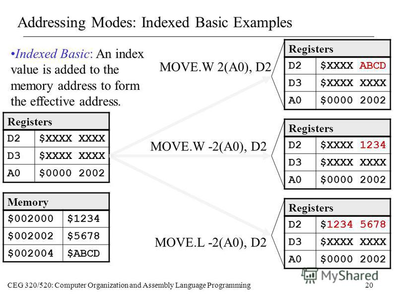 CEG 320/520: Computer Organization and Assembly Language Programming20 Addressing Modes: Indexed Basic Examples Memory $002000$1234 $002002$5678 $002004$ABCD Registers D2$XXXX XXXX D3$XXXX XXXX A0$0000 2002 MOVE.W 2(A0), D2 Registers D2$XXXX ABCD D3$