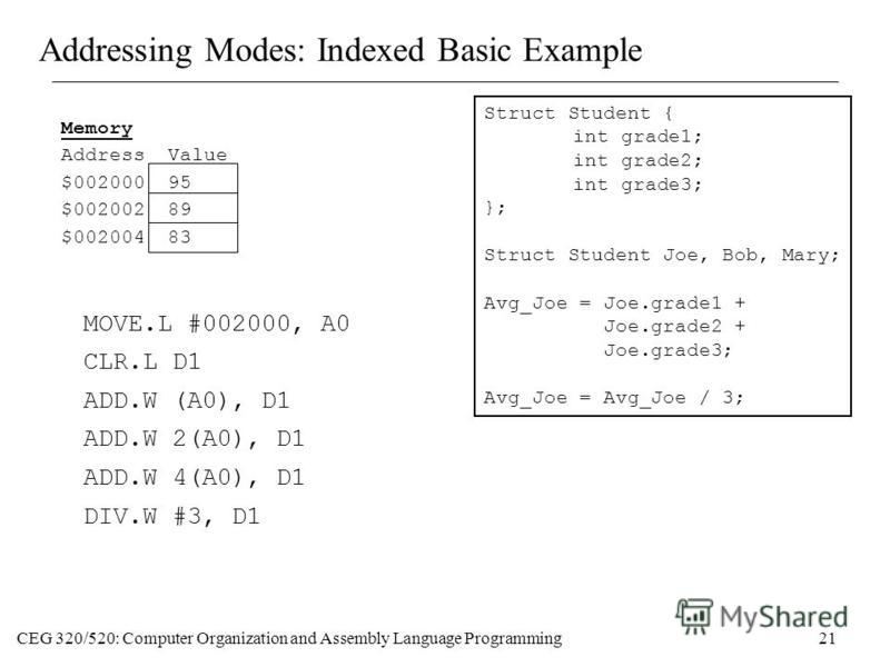 CEG 320/520: Computer Organization and Assembly Language Programming21 Addressing Modes: Indexed Basic Example Struct Student { int grade1; int grade2; int grade3; }; Struct Student Joe, Bob, Mary; Avg_Joe = Joe.grade1 + Joe.grade2 + Joe.grade3; Avg_