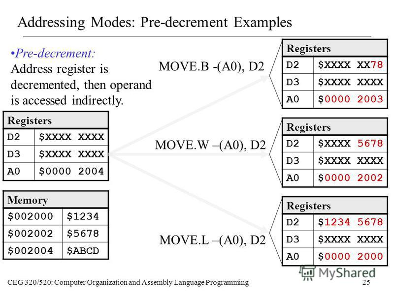 CEG 320/520: Computer Organization and Assembly Language Programming25 Addressing Modes: Pre-decrement Examples Memory $002000$1234 $002002$5678 $002004$ABCD Registers D2$XXXX XXXX D3$XXXX XXXX A0$0000 2004 MOVE.B -(A0), D2 Registers D2$XXXX XX78 D3$