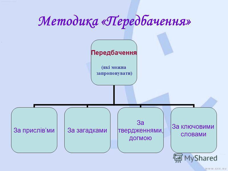 Методика «Передбачення» Передбачення (які можна запропонувати) За прислівмиЗа загадками За твердженнями, догмою За ключовими словами