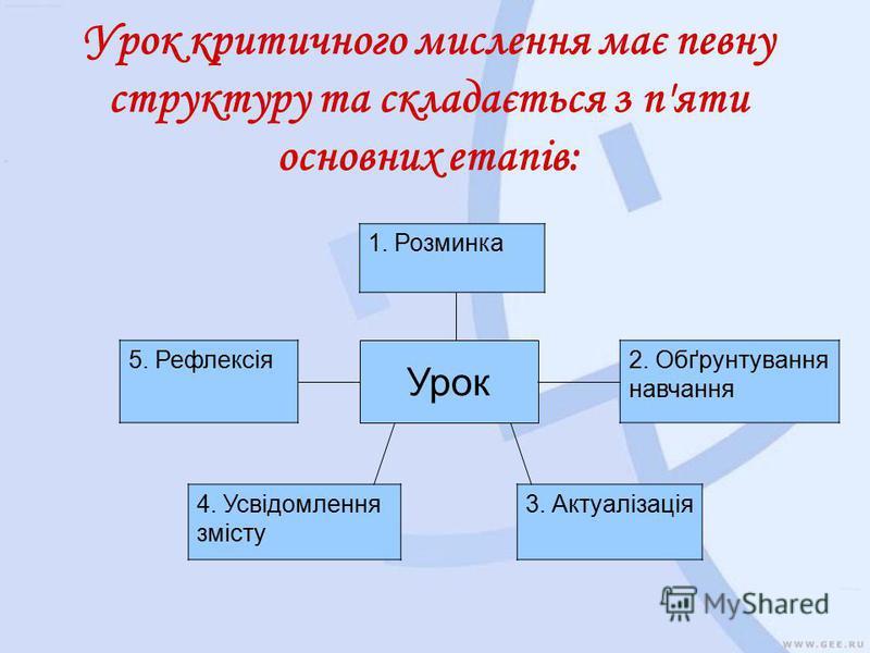 Урок критичного мислення має певну структуру та складається з п'яти основних етапів: 1. Розминка Урок 5. Рефлексія2. Обґрунтування навчання 4. Усвідомлення змісту 3. Актуалізація