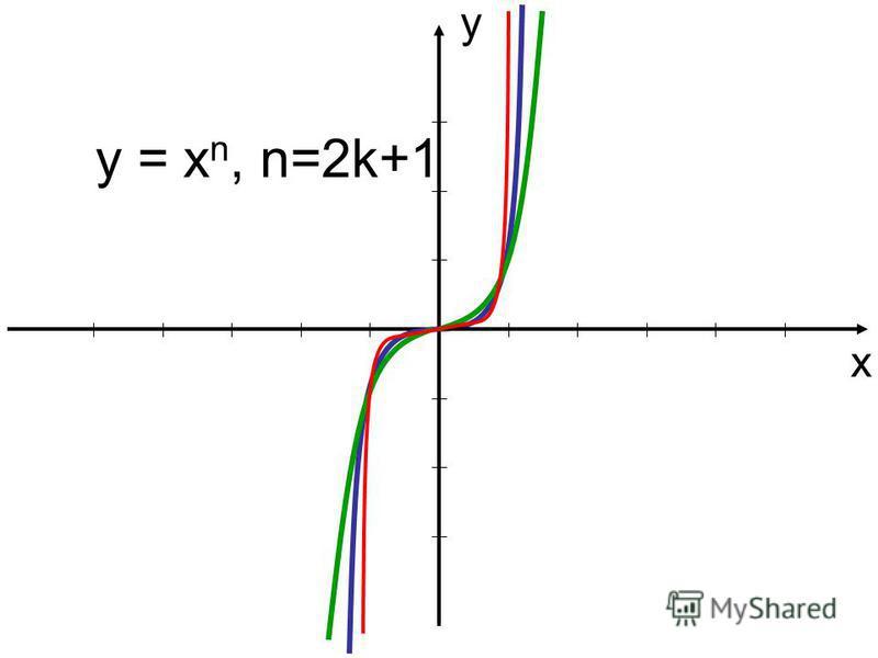 у х y = x n, n=2k+1