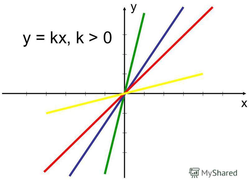 у х y = kx, k > 0