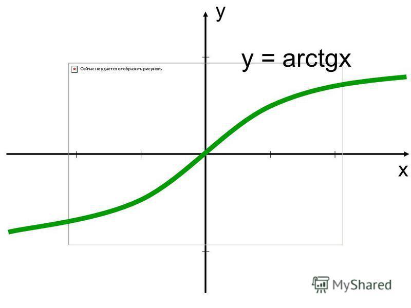 у х y = arctgx