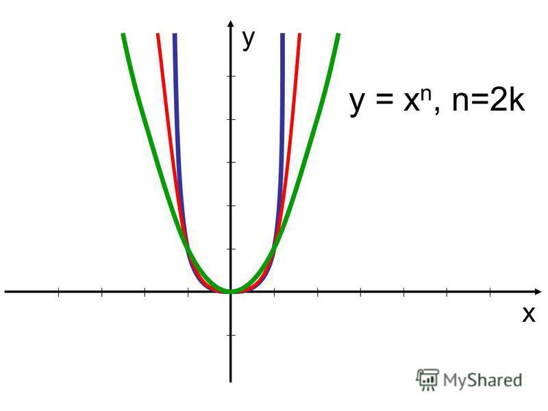 у х y = x n, n=2k