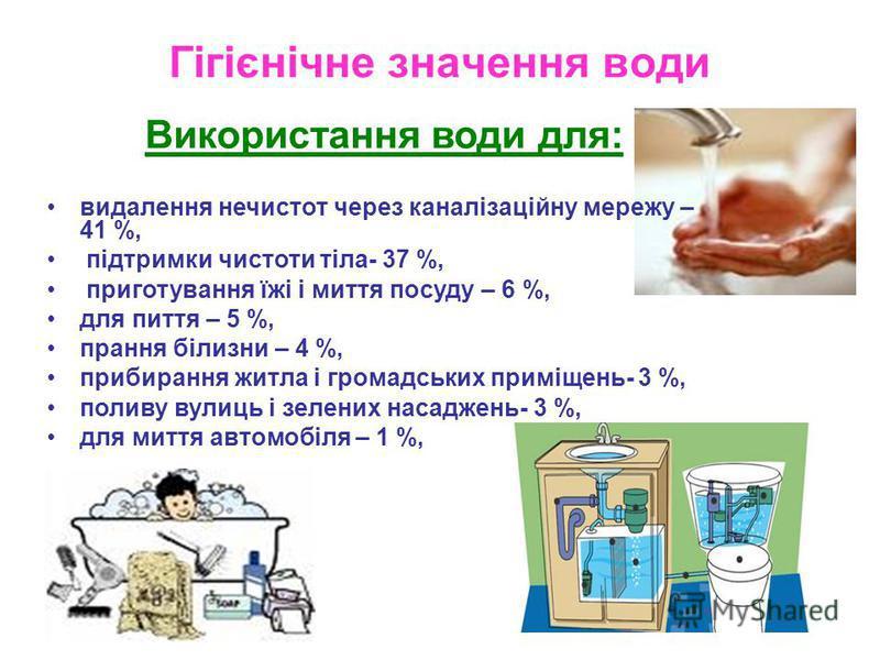 Гігієнічне значення води Використання води для: видалення нечистот через каналізаційну мережу – 41 %, підтримки чистоти тіла- 37 %, приготування їжі і миття посуду – 6 %, для пиття – 5 %, прання білизни – 4 %, прибирання житла і громадських приміщень