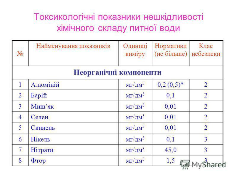 Токсикологічні показники нешкідливості хімічного складу питної води Найменування показниківОдиниці виміру Нормативи (не більше) Клас небезпеки Неорганічні компоненти 1Алюмініймг/дм 3 0,2 (0,5)*2 2Баріймг/дм 3 0,12 3Мишякмг/дм 3 0,012 4Селенмг/дм 3 0,