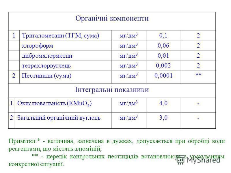 Органічні компоненти 1Тригалометани (ТГМ, сума)мг/дм 3 0,12 хлороформмг/дм 3 0,062 дибромхлорметпнмг/дм 3 0,012 тетрахлорвуглецьмг/дм 3 0,0022 2Пестициди (сума)мг/дм 3 0,0001** Інтегральні показники 1Окислювальність (КМnO 4 )мг/дм 3 4,0- 2Загальний о