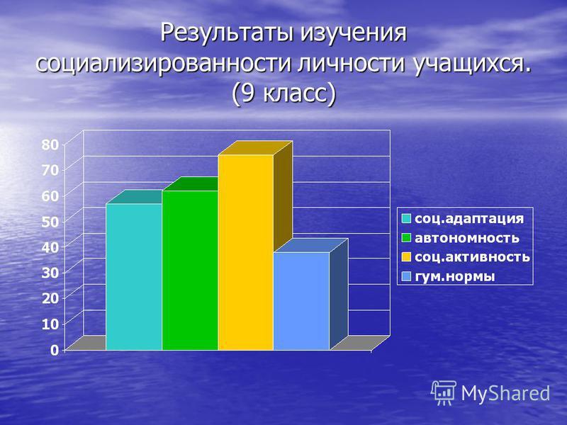 Результаты изучения социализированности личности учащихся. (9 класс)