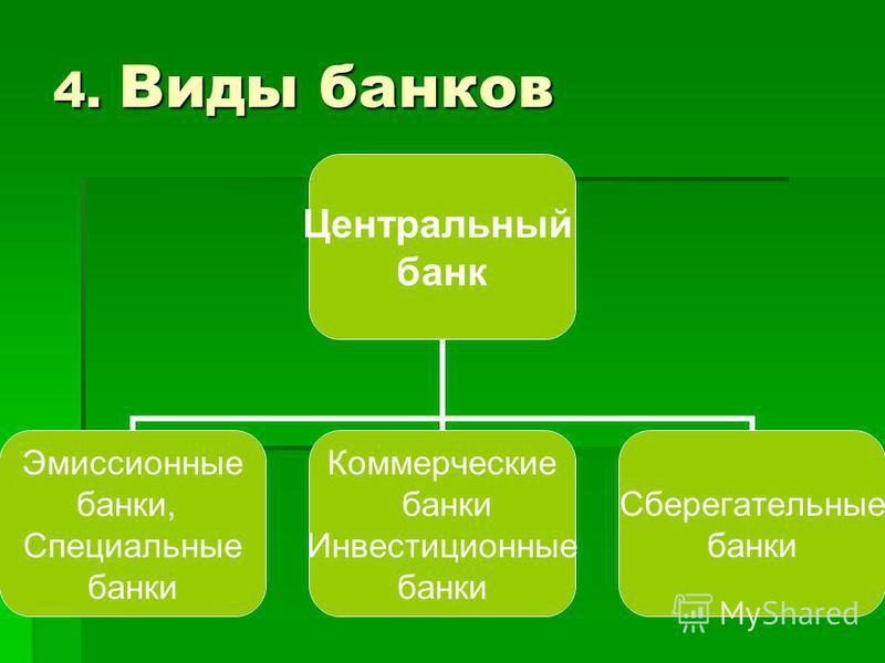 4. Виды банков Центральный банк Эмиссионные банки, Специальные банки Коммерческие банки Инвестиционные банки Сберегательные банки